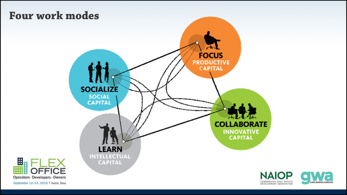 Diagram of four work modes: socialize, focus, collaborate, and learn.