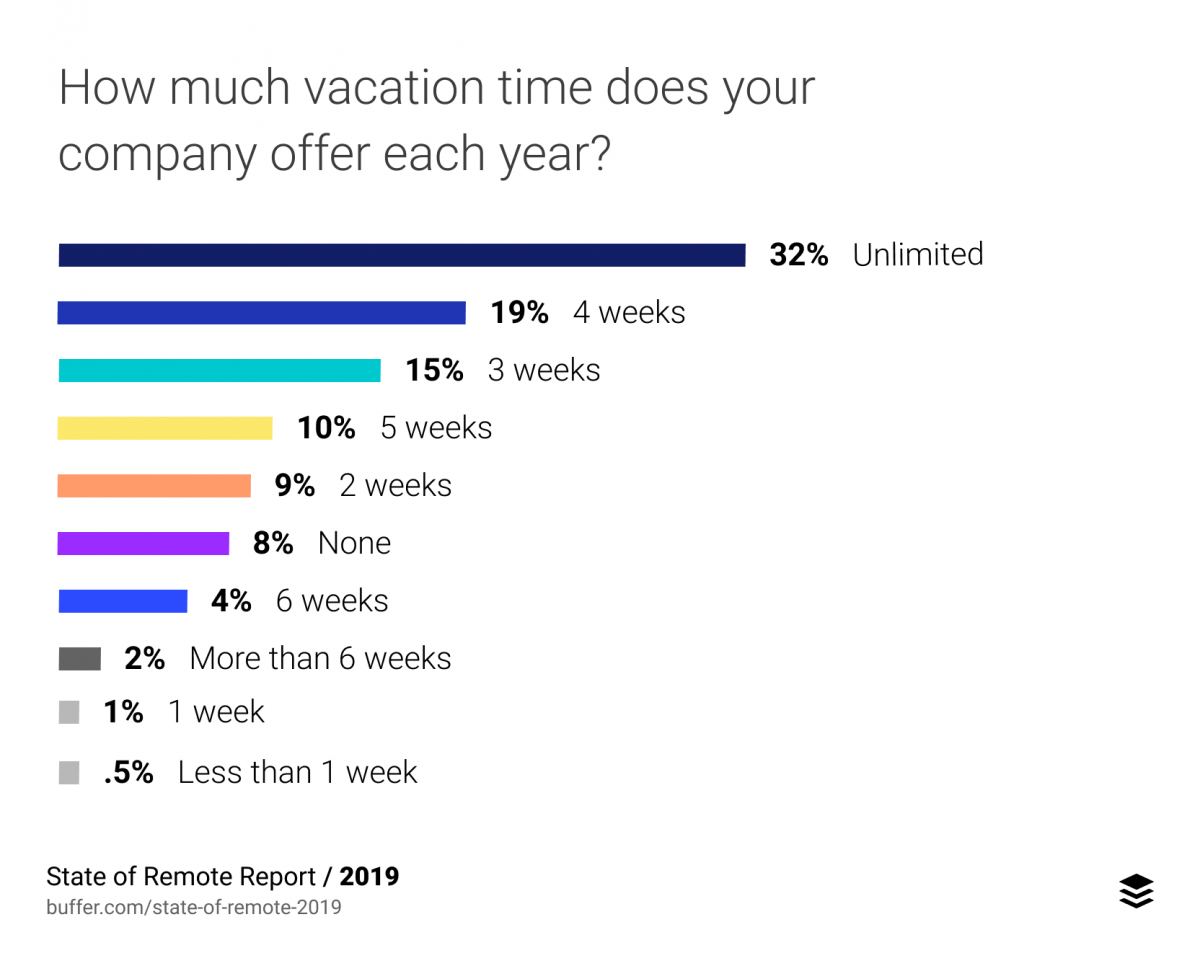 How much vacation time does your company offer each year? (32% Unlimited, 19% 4 Weeks, 15% 3 weeks, etc)